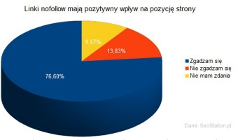 Wyniki ankiety: Konfrontacja mitów SEO 2